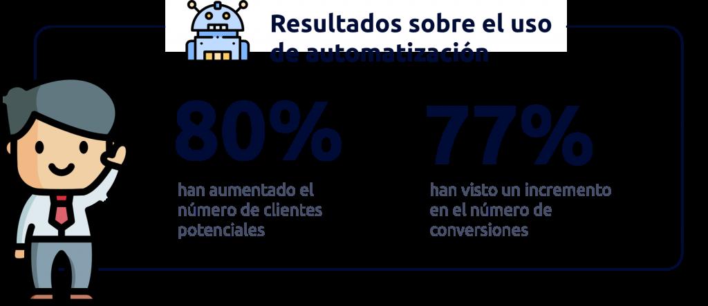 Infografia sobre uso de automatizacion
