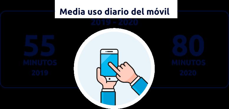 Media uso diario del móvil, infografía